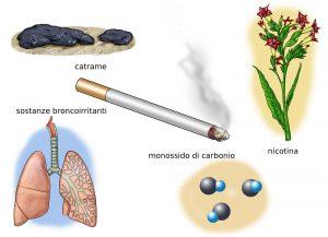 Il fumo smesso come pulire polmoni
